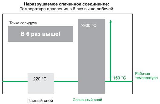 Температура плавления спеченного слоя в шесть раз выше рабочей