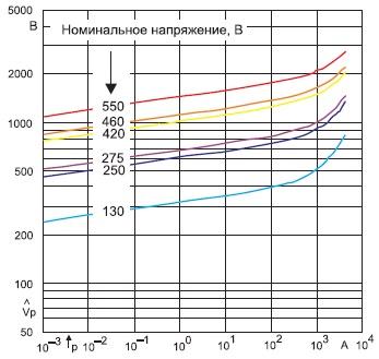 Импульсная вольт-амперная характеристика ZnO варистора