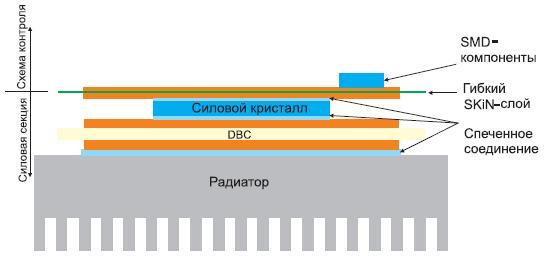 Развитие технологии низкотемпературного спекания