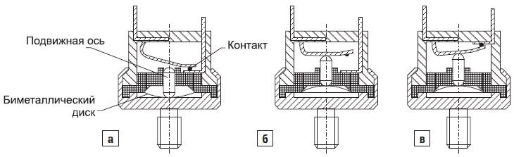 Биметаллические предохранители дляподключения к радиатору