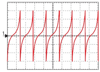Форма напряжения на шунте R8 при насыщении сердечника