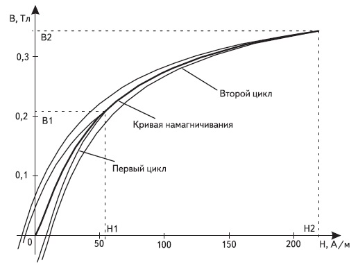 Основная кривая намагничивания и полученные частные циклы перемагничивания
