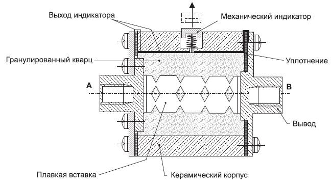 Конструкция полупроводникового предохранителя