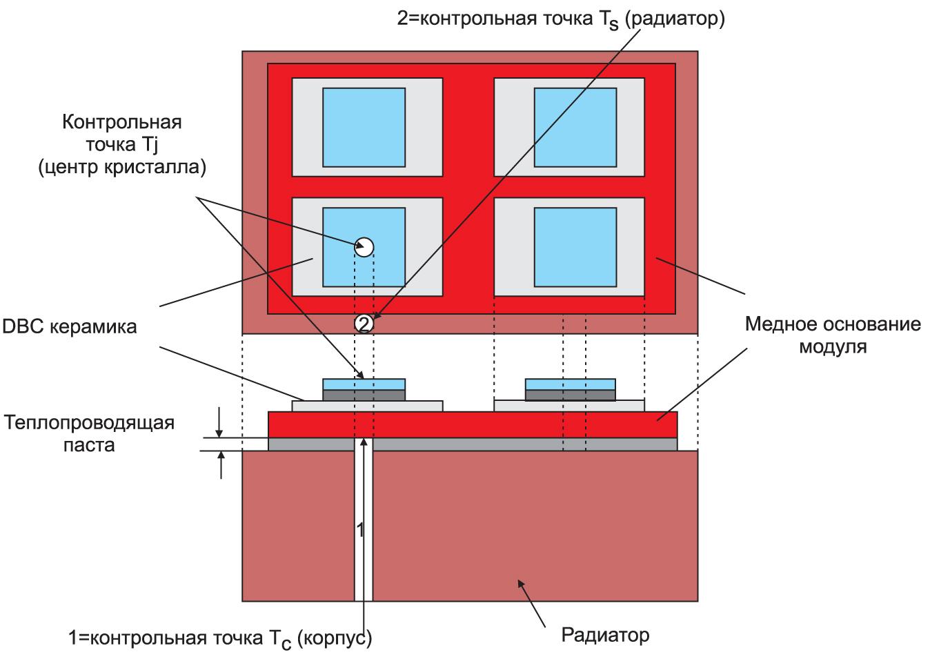 Метод измерения «А» (для модулей сбазовой платой)