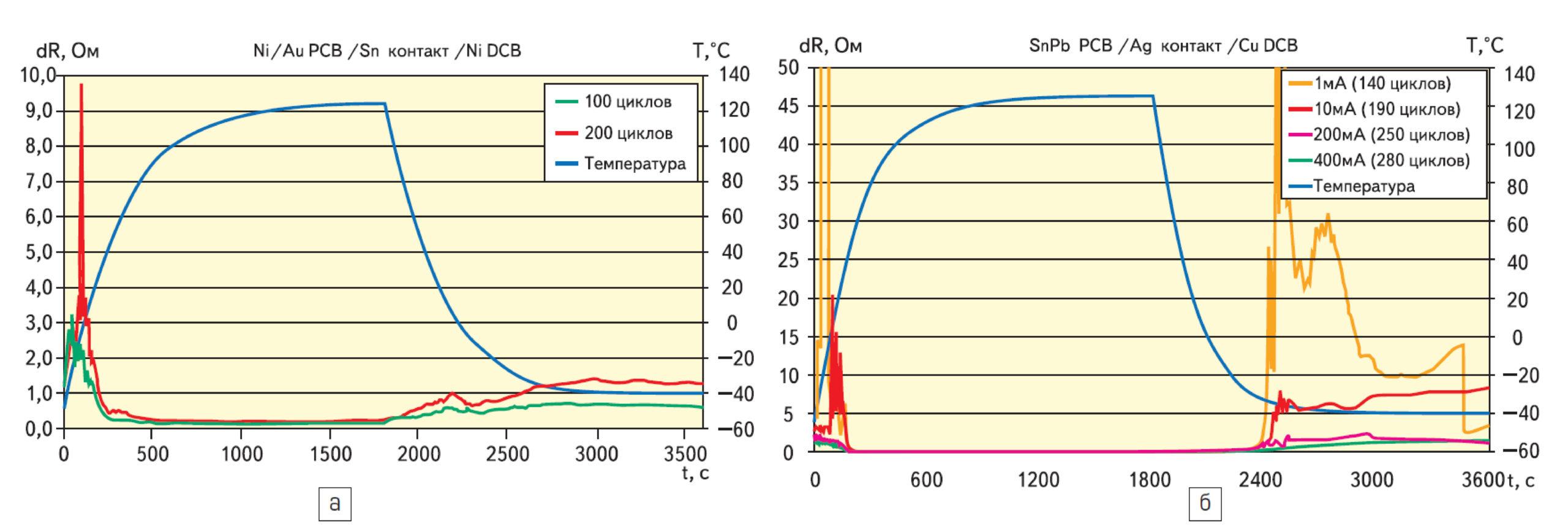 Тест на воздействие тепловых ударов (DCB с никелевым покрытием)