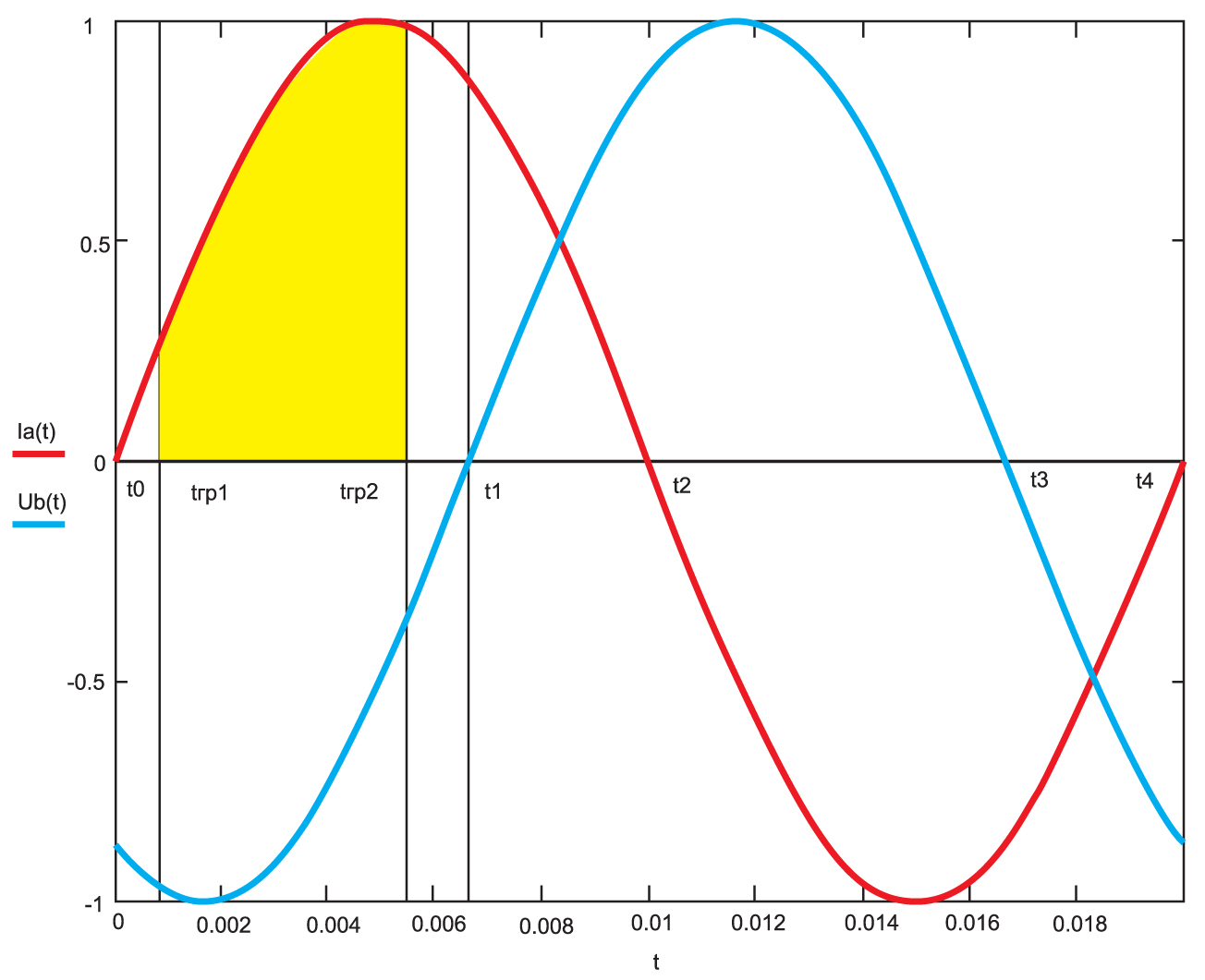 Интервал надежной коммутации на участке t0–t1