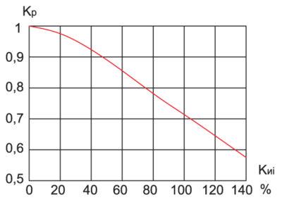 Зависимость коэффициента мощности от коэффициента искажения синусоидальности тока нагрузки
