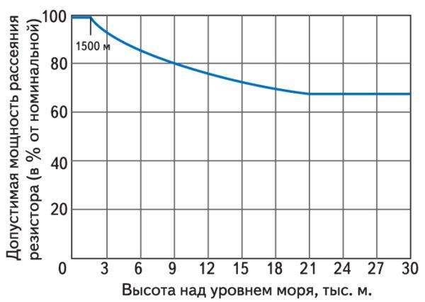Зависимость относительной допустимой мощности рассеяния резистора от высоты над уровнем моря