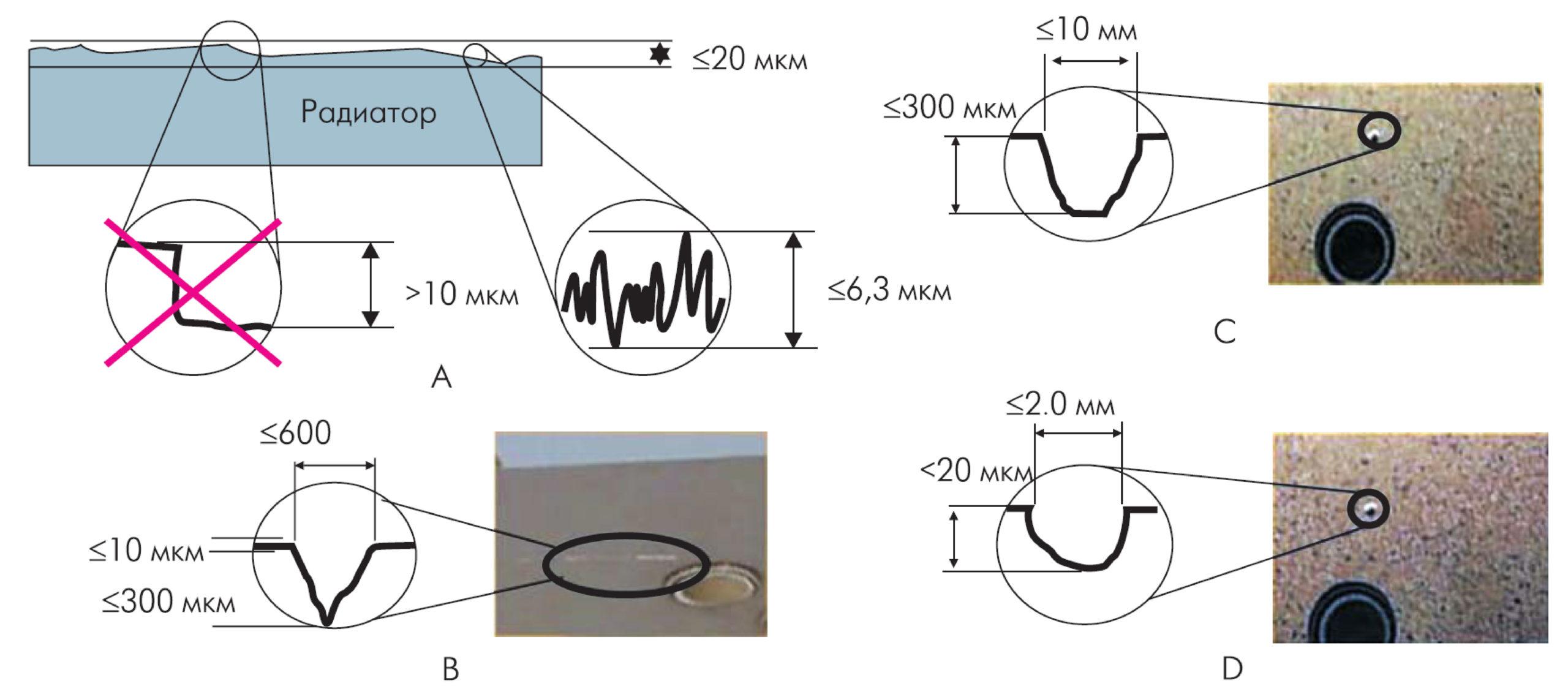 Требования к поверхности радиатора, размеры допустимых повреждений