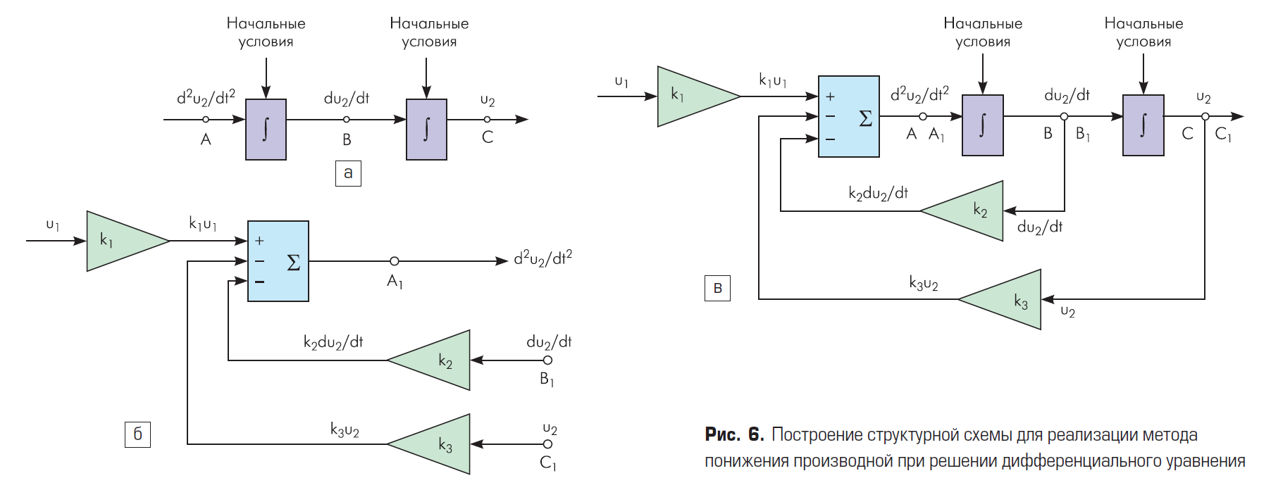 Построение структурной схемы для реализации метода понижения производной при решении дифференциального уравнения