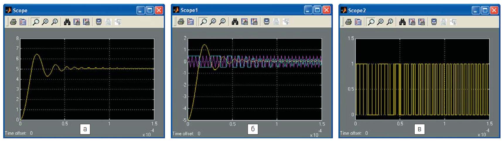 Временные диаграммы выходного напряжения преобразователя сигнала рассогласования (желтый), угла модуляции (голубой), треугольных импульсов генератора (розовый) и импульсов управления транзисторным ключом