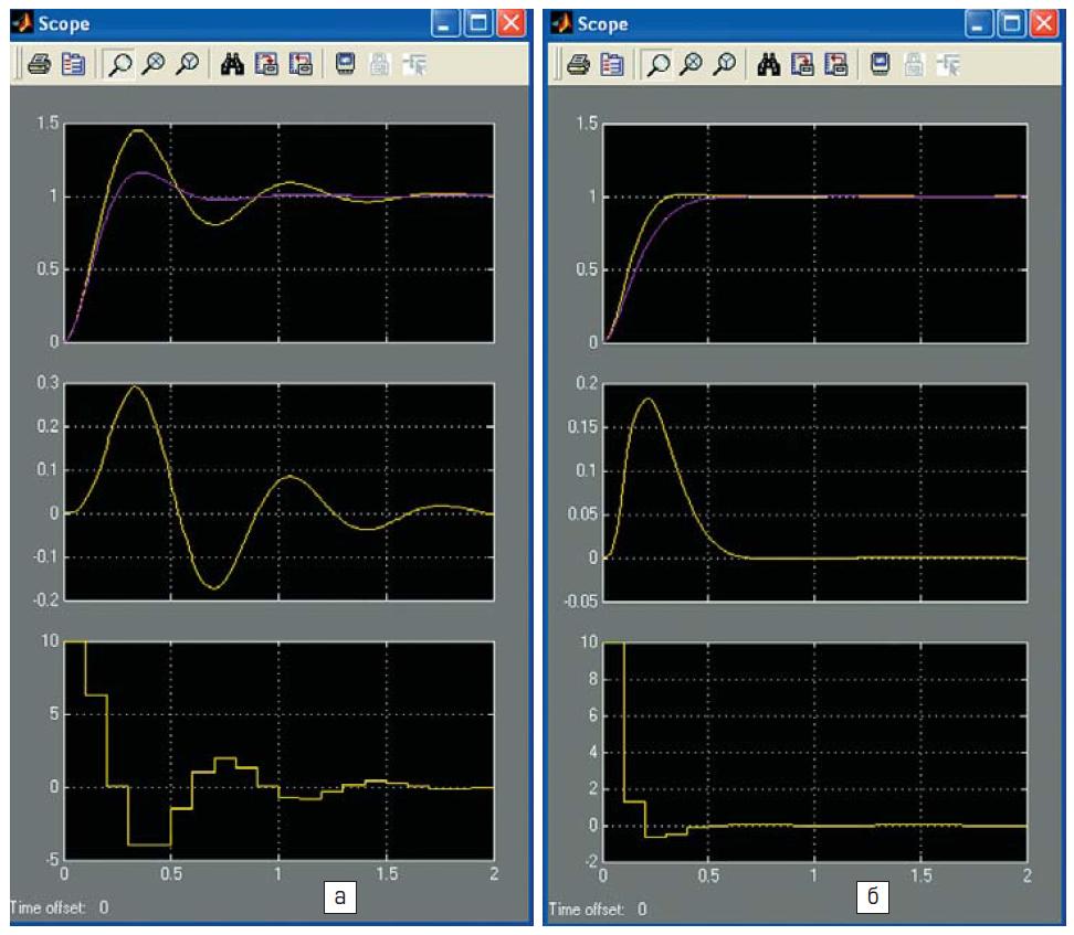 Временные диаграммы процессов в функциональной модели системы с аналоговым и цифровым управлением и PID-регуляторами