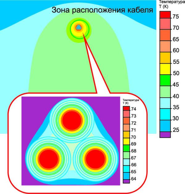 Распределение температуры вблизи кабельной системы (температура окружающей среды T0 = +25 °C)