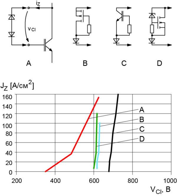 Статические характеристики полупроводниковых ограничителей (элементы Зенера)