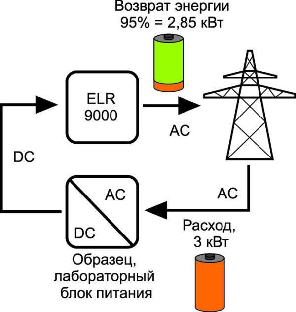 Электронный нагрузочный блок серии ELR 9000 (большие токи и напряжения могут с большой гибкостью перерабатываться в соответствии с необходимой мощностью)