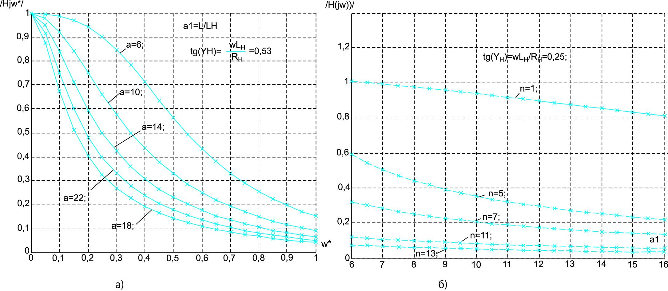 Зависимости модуля коэффициента передачи напряжения