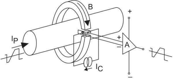 Принцип работы датчика тока прямого усиления на эффекте Холла