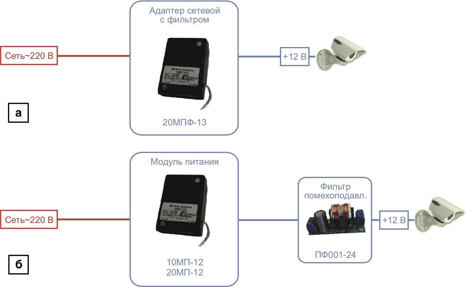 Схема единичного локального питания системы видеонаблюдения