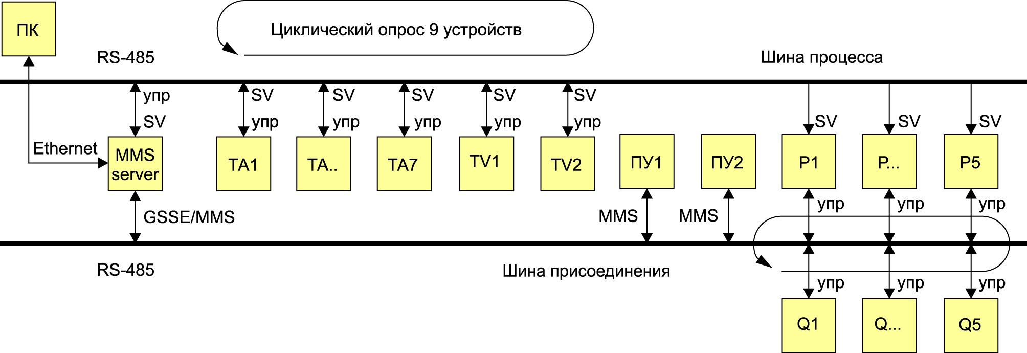 Структурная схема передачи данных