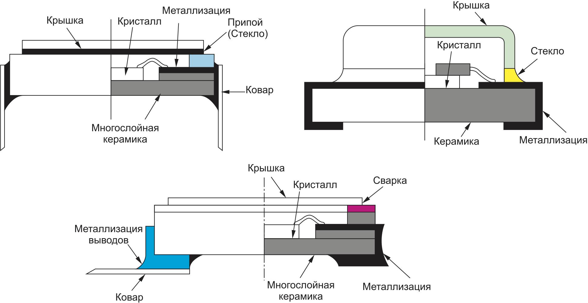 Способы герметизации корпусов ИС