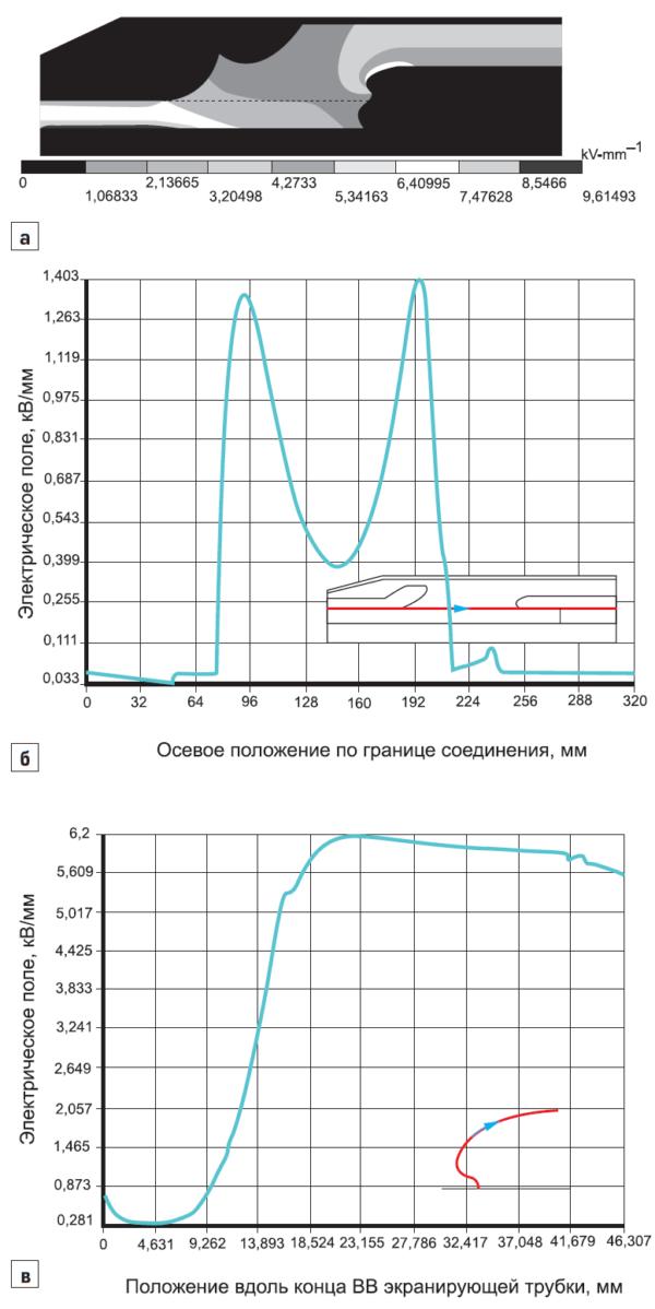 Распределение электрического поля в кабельной соединительной муфте заводского изготовления на 110 кВ после оптимизации структуры