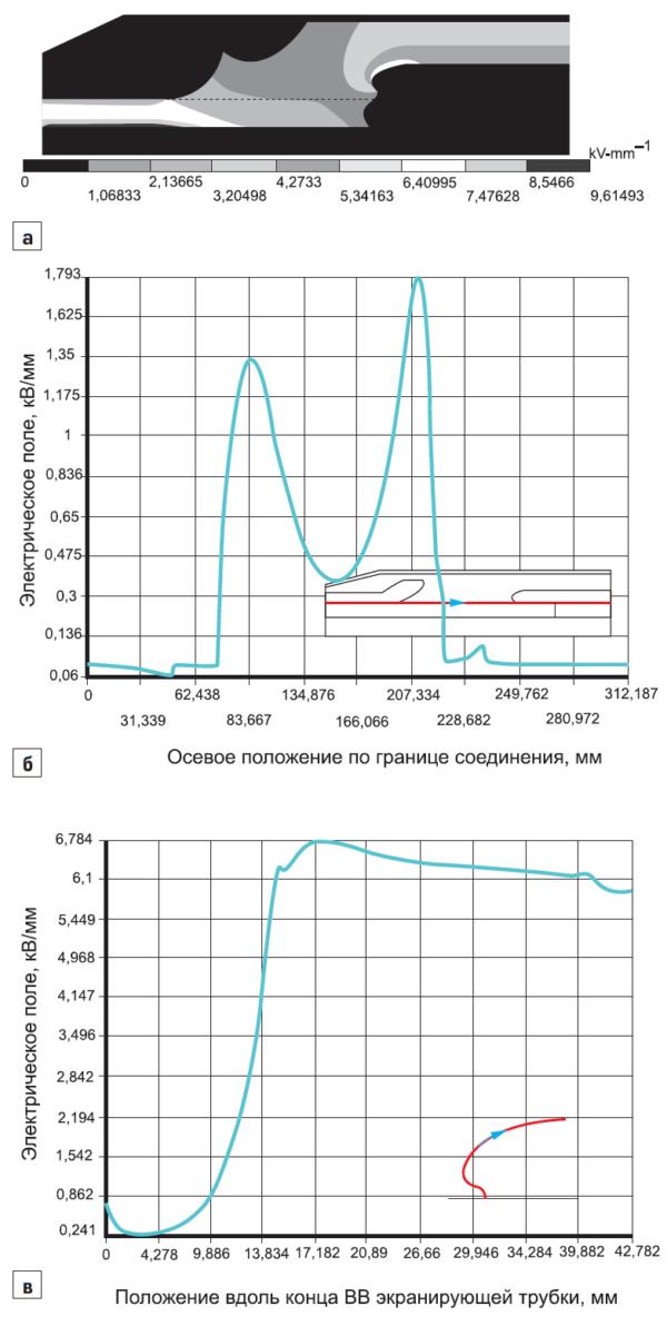 Распределение электрического поля в кабельной соединительной муфте заводского изготовления на 110 кВ после процесса усадки и расширения (рис. 8в)