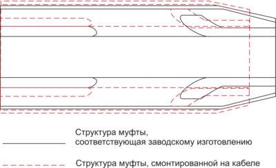 Изменения структуры соединительной муфты заводского изготовления на напряжение 35 кВ при переходе от расширенного состояния после монтажа к состоянию релаксации, соответствующему структуре муфты при ее производстве