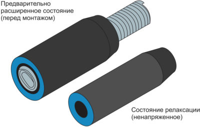 Структура кабельной муфты на напряжение 35 кВ в предварительно расширенном состоянии (перед монтажом) и в состоянии релаксации (ненапряженное состояние)
