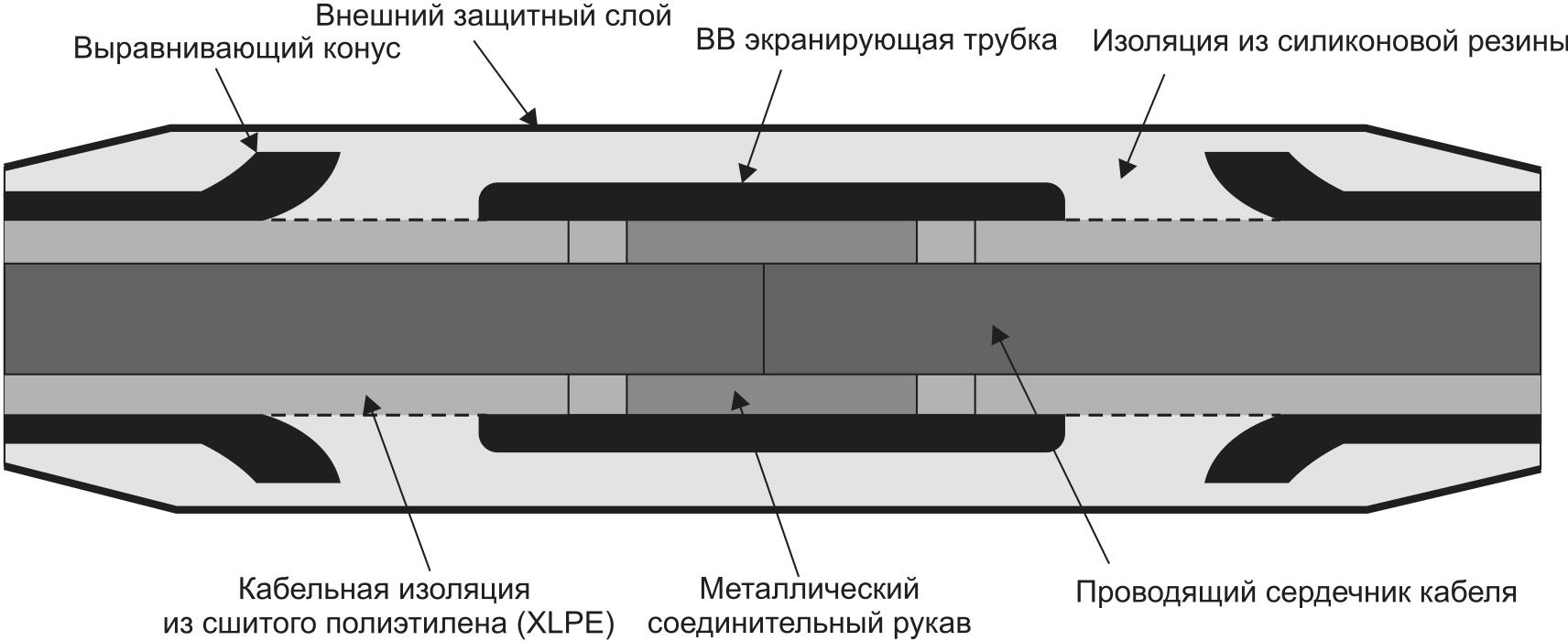 Схематический чертеж соединительной кабельной муфты заводского изготовления