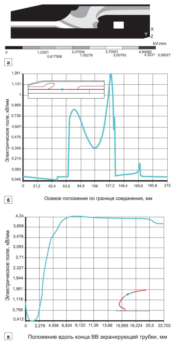 Распределение электрического поля в заводской конструкции кабельной соединительной муфты на 35 кВ после оптимизации структуры (рис. 8а)