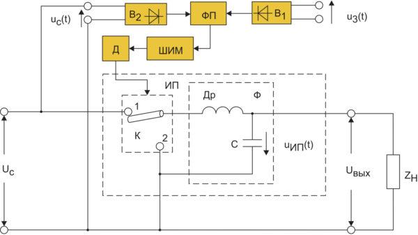Функциональная схема СНПТ, в котором ИП регулирует полное входное напряжение сети