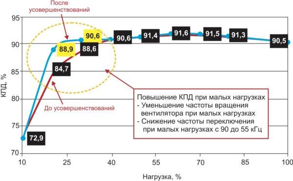КПД до и после принятия мер к повышению КПД при малых нагрузках