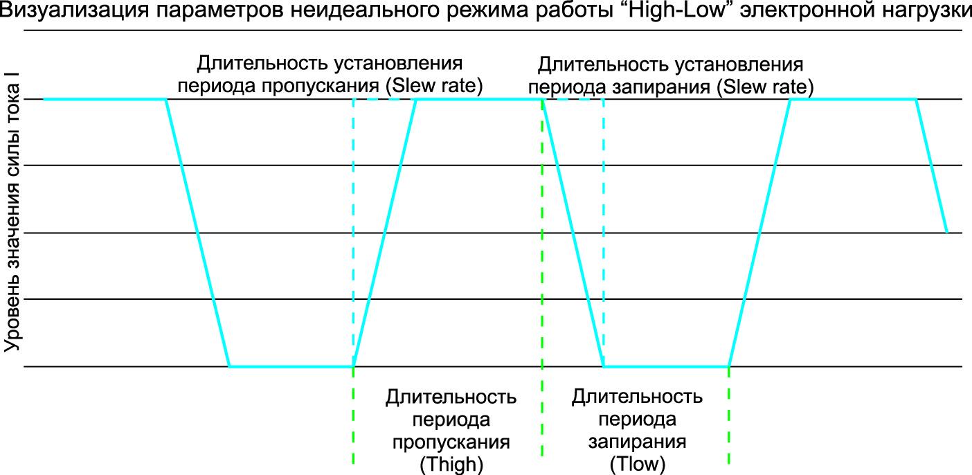 Настраиваемые параметры управления режимами работы электронной нагрузки