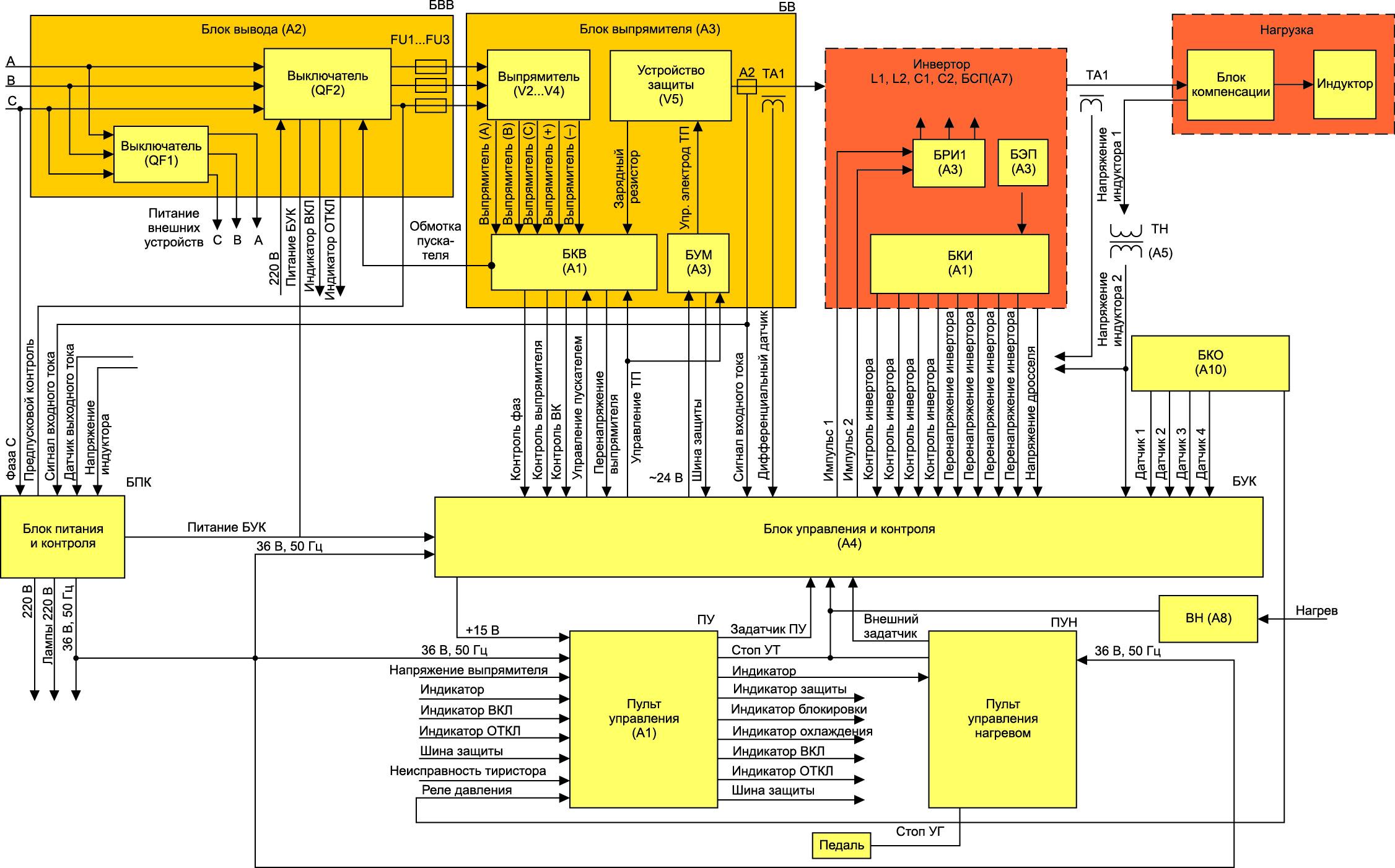 Функциональная схема тиристорного преобразователя ПАРАЛЛЕЛЬ ППЧ -320-2.4