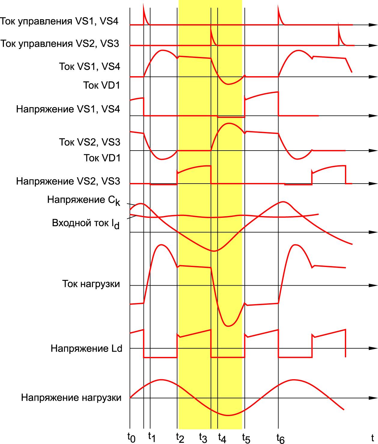 Временные диаграммы мостового автономного инвертора