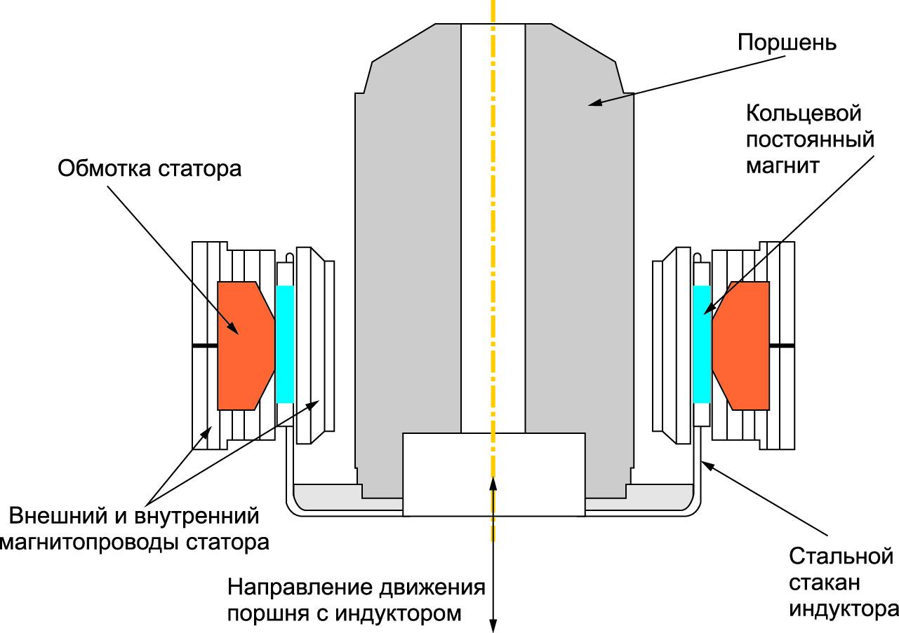 Конструкция линейного генератора с постоянными магнитами