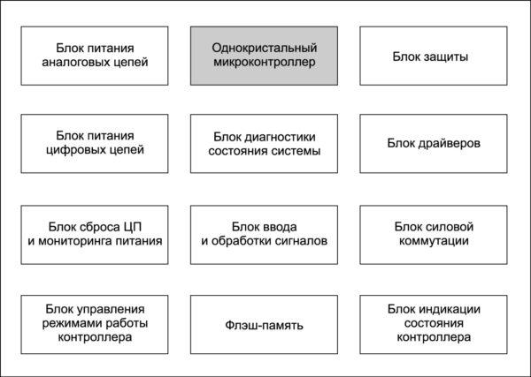 Блок-схема контроллера двигателя
