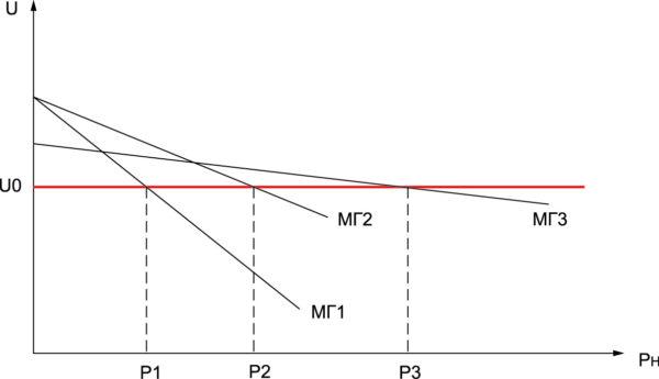 Внешние характеристики линейных генераторов