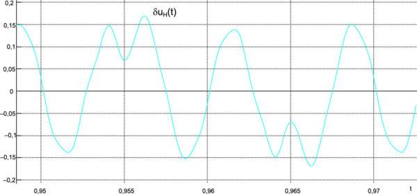 Установившаяся ошибка стабилизатора при увеличении амплитуды входного напряжения