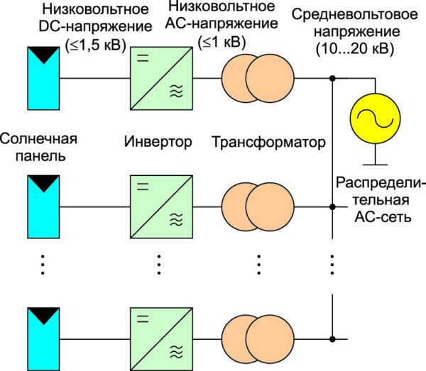 Современная структура солнечной электростанции