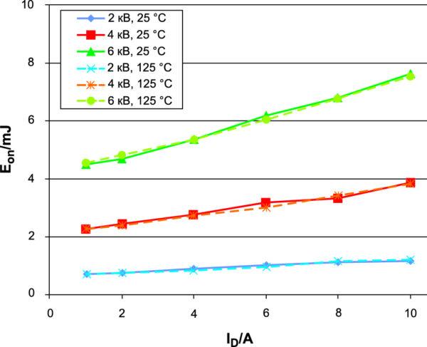 Энергия включения SiC MOSFET в зависимости от тока, напряжения и температуры