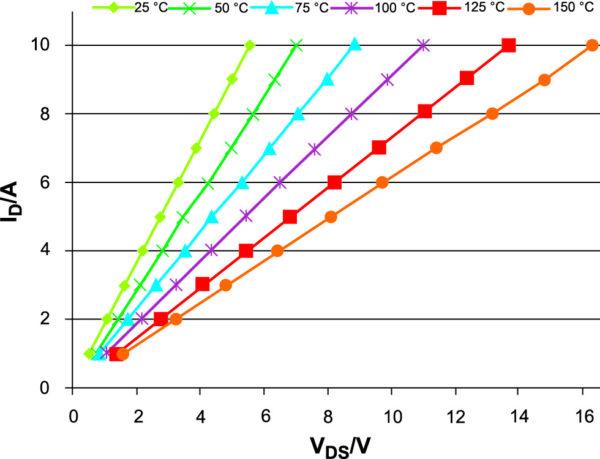 Вольт-амперные характеристики 10 кВ/10А SiC MOSFET при различных температурах