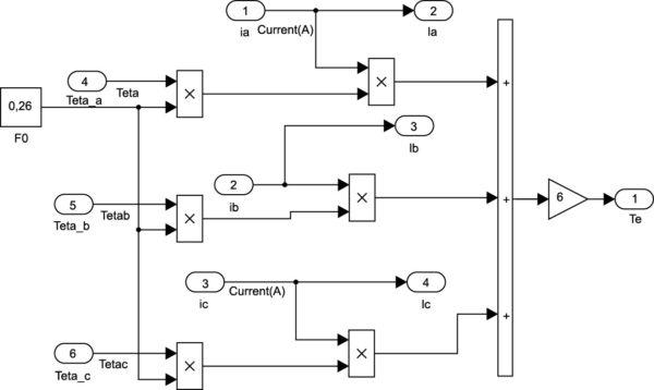 Электромагнитная модель БДПТ при его управлении от источника тока