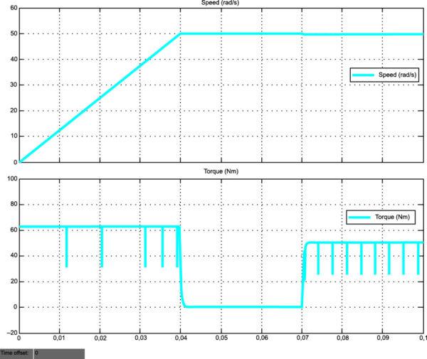 Переходные процессы в электроприводе с БДПТ «в большом» при его управлении от источника тока