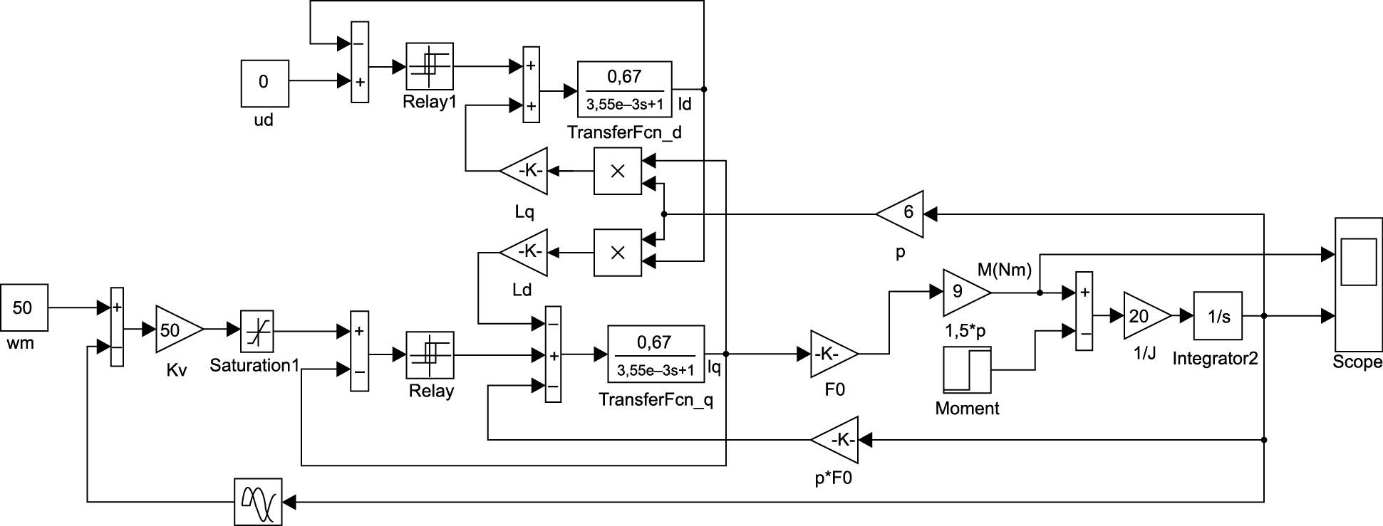 Модель вентильного электропривода при представлении потокосцепления и тока БДПТ первой гармоникой
