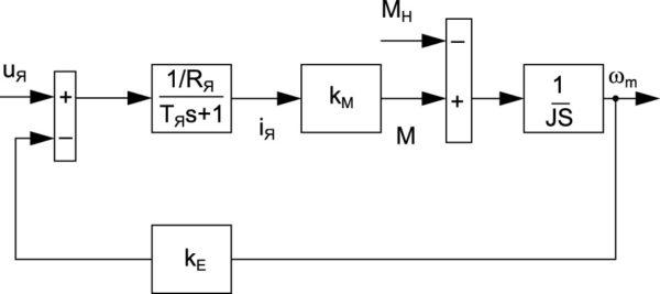 Структурная схема магнитоэлектрического двигателя постоянного тока