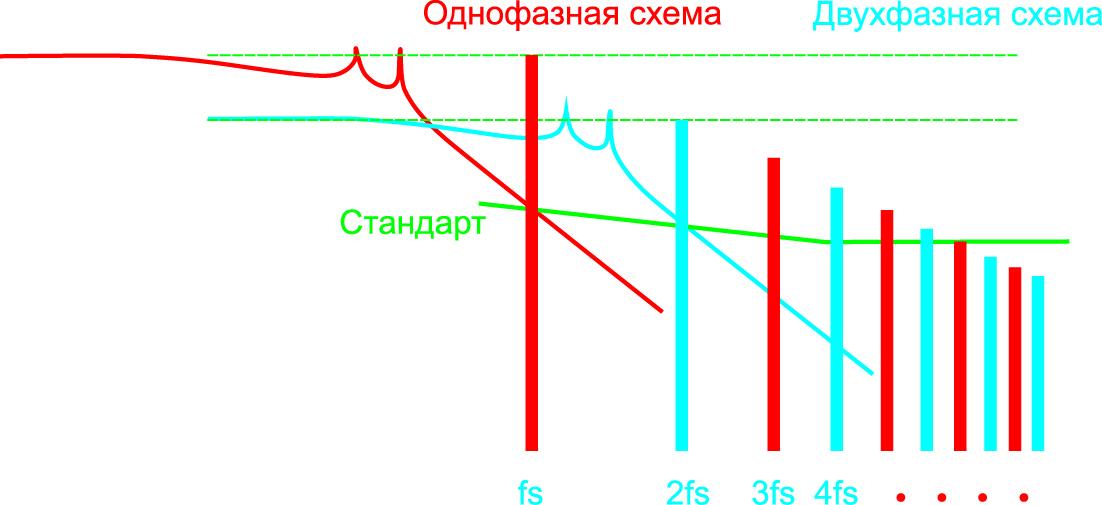 Разница в уровне DM-шумов однофазной схемы и двухфазной схемы с интерливингом
