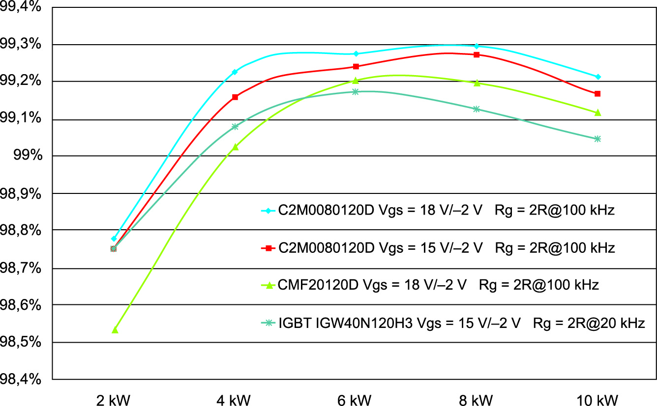 Сравнение эффективности конвертера 10 кВт на различных частотах при использовании SiC MOSFET первого и второго поколения и Si IGBT