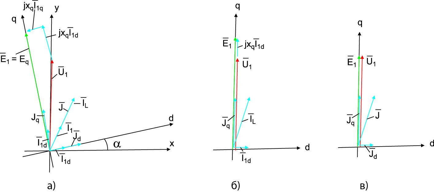 Векторные диаграммы системы «СГ-АИ»