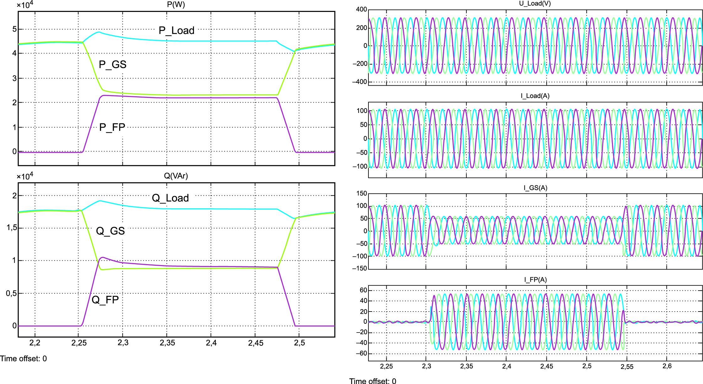 Энергетические и электромагнитные процессы в системе при переключении с разделением нагрузки поровну между генераторами